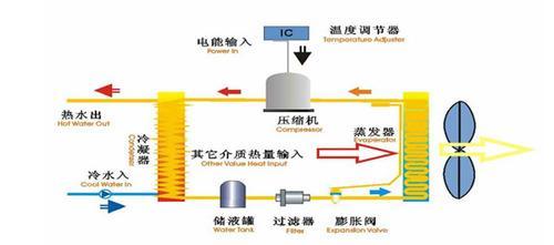 深圳移动空调的原理图