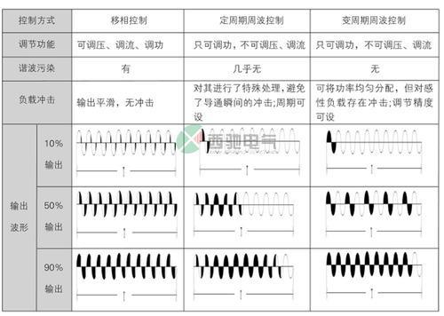 CPC系列调功器 电力调整器
