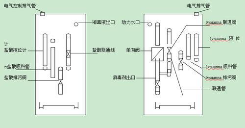 控制面膜:操作控制及显示 2,检查窗:检查水射器 3,盐酸出口:同计量泵