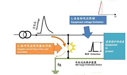 防护图片雷击配电新技术--新型避雷器_CO表情大全包土木a图片线路罗c图片