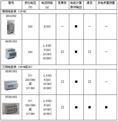 动力箱计量电表dtsf1352