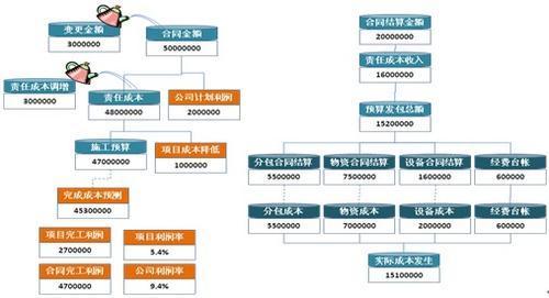 项目管理-5大过程组-10大知识领域-47过程