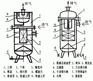 油水分离器结构图