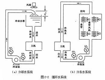 中央空调节能运行控制系统kt-ccs