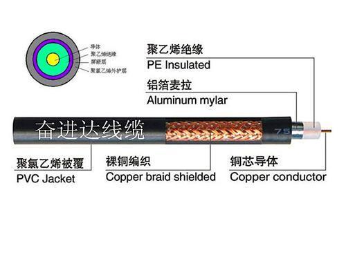 SYV75-5电缆(同轴电缆)