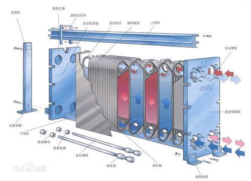 2.板式换热器的优势(板式换热器与管壳式换热器的比较)