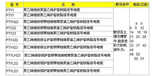 宝胜通信电缆(铁路信号电缆)