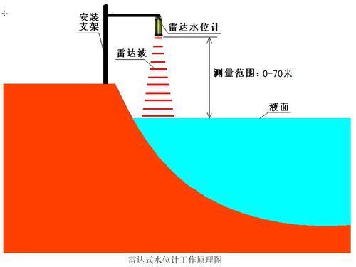 雷达式水位计