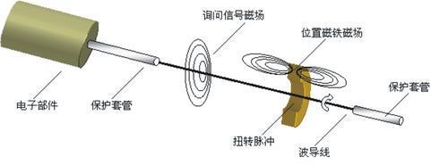 磁致伸缩液位计1