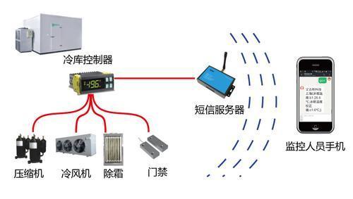 冷库短信远程控制