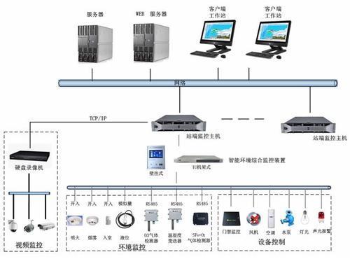 小区变智能辅助监控系统主机