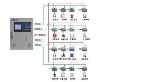 消防设备电气监控系统--安科瑞光线_CO土木在电源感应ic图片