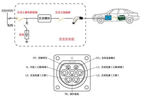 2)智能计量:交流输出配置交流智能电能表,进行交流充电计量