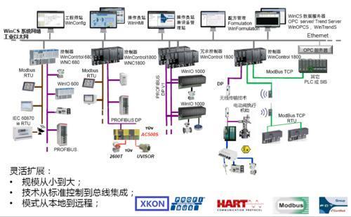 abb dcs pm1800自动化控制系统