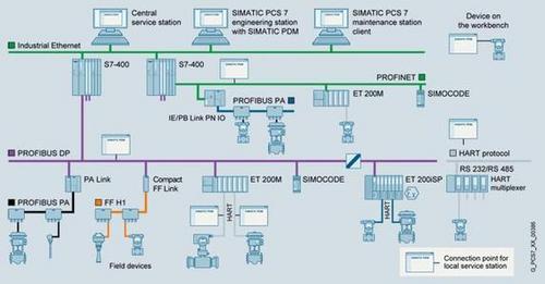 西门子G120控制单元CU250S-2DP
