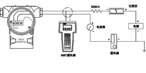 hart通信:模拟输出上叠加高频信号进行远程通讯