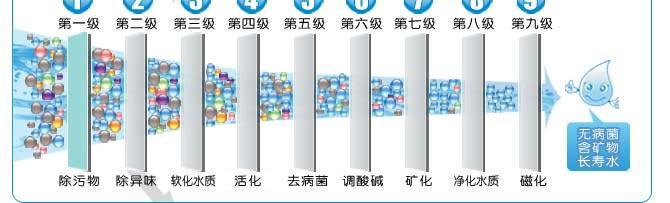 自来水过滤器|家用净水器|中央净水器
