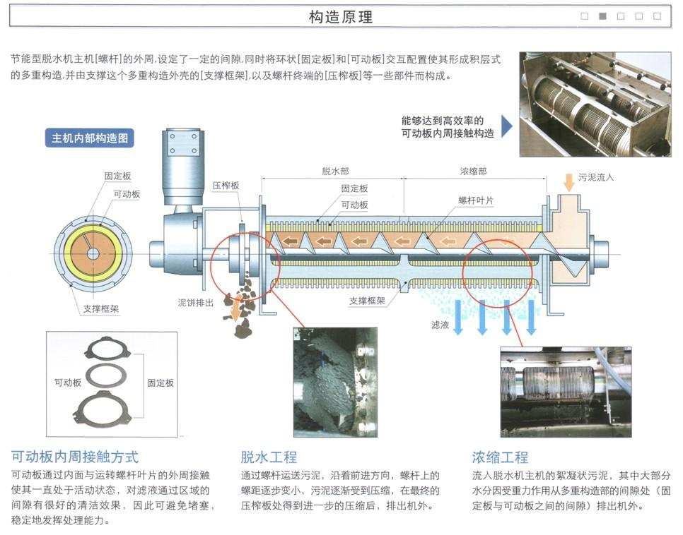 供应叠螺式污泥脱水机MDQ-201型