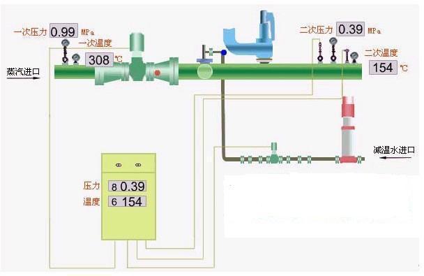 过热蒸汽降温降压装置、电厂降温降压器