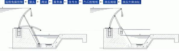 液压升降坝(橡胶坝 景观坝 翻板门坝)