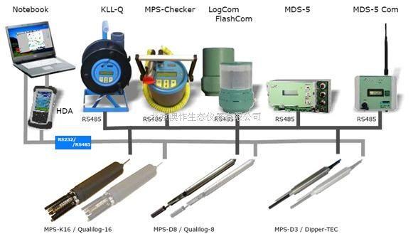 sebamds-5/mds-5com水质自动监测系