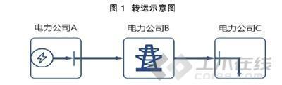 """实现""""网运分开""""是电改当务之急_土木资料网"""