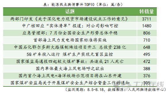 """数读能源舆情:电力舆情量居首""""电力现货市场""""最受关注_土木资料网"""