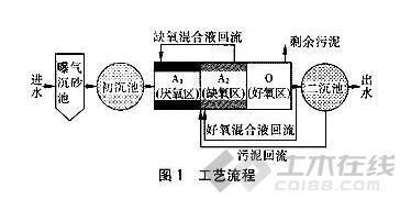 关于低负荷导致A2O除磷效率下降原因的探讨!_土木资料网