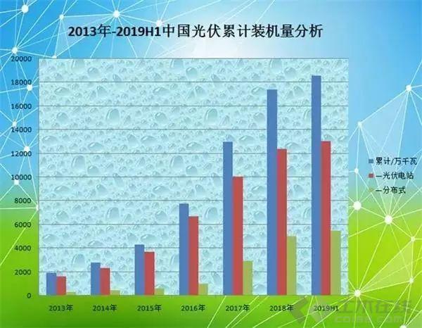 中国光伏到底有多强?这些数据告诉你真相_土木资料网
