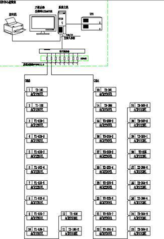 配电监控系统在解放军某部通信团的设计