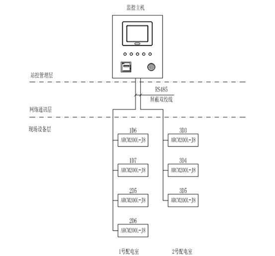 电气火灾监控系统在贵州黎阳航空的应用