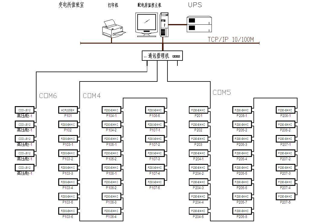 配电监控系统在绵阳市机械研究所中的应用