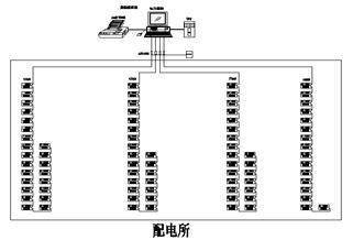 配电监控系统在吴中长桥街道农贸市场的应用