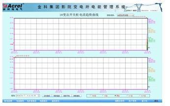 金科集团影院变电所电能管理系统的应用
