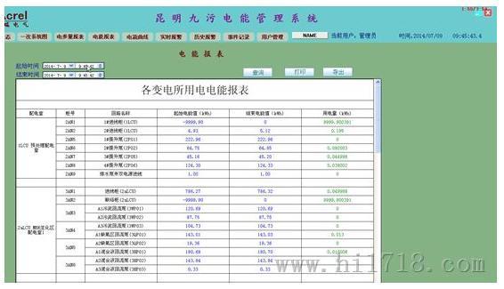电能管理系统在昆明第九污水处理厂的应用