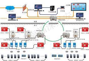 煤矿人员管理系统 矿井人员定位系统