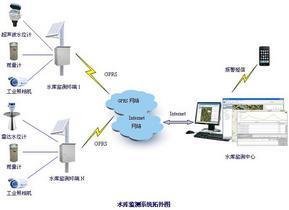 水库(水资源)监测系统、水资源实时监测系统、水情实时监测系统
