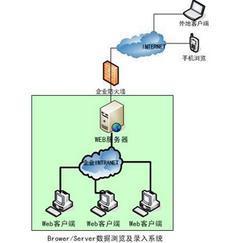 企业能源管理系统中心软件