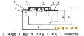 矩形非金属柔性补偿器两端固定的缘由