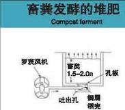 畜肥发酵用三叶风机