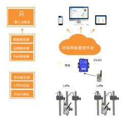 连云港市污染治理设施用电状况监管系统