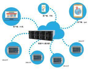 智慧用电安全管理系统_很多人选择开心物联