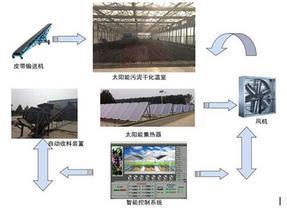 污泥处理系统太阳能污泥烘干温室