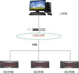 第五章信息发布及引导子系统