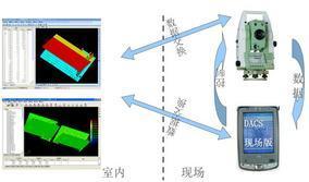 DACS-PDA钢结构现场测量及分析软件