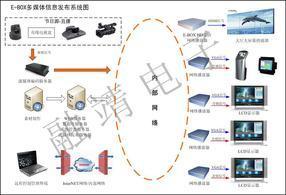融靖E-BOX网络信息发布系统