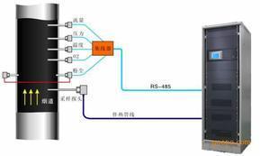 LZ-CEMS-2008s 型超低烟气排放连续监测系统