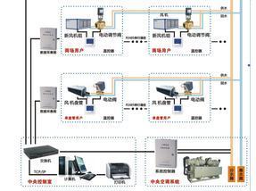 拓森 DMC 中央空调时间型计费系统