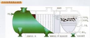 潍坊泸州地埋一体化生活污水处理设备加工方案