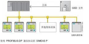 有PROFIBUS-DP通讯协议的多功能仪表